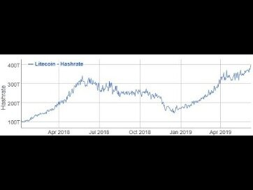 Why You Shouldnt Underestimate Litecoin